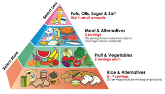 food pyramid for preventing tooth decay