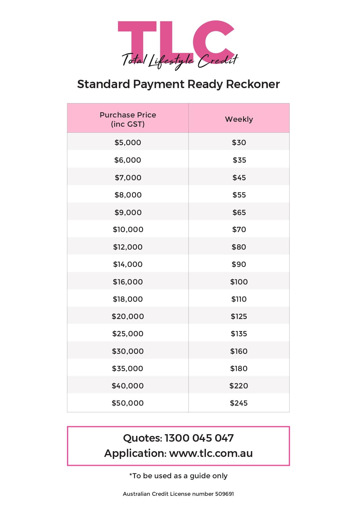 TLC Repayment Chart